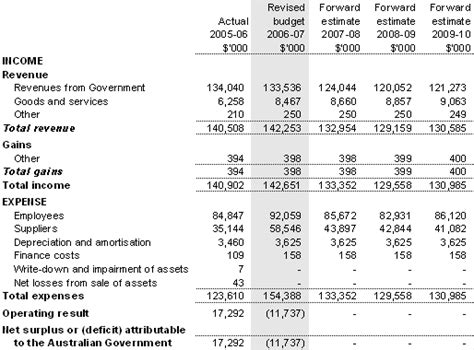 Section Of An Income Statement by Section 3 Budgeted Financial Statements