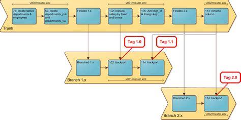 oracle tutorial introduction liquibase database refactoring tutorial using liquibase