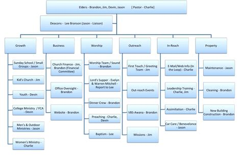 Microsoft Office Organizational Chart Template Thevillas Co Microsoft Office Org Chart Template