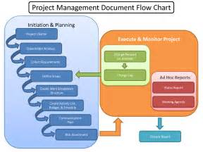 construction project flow chart book covers book covers