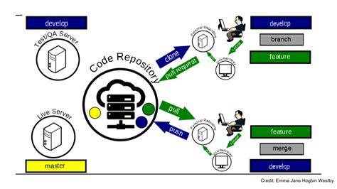 git team workflow git team workflow best free home design idea