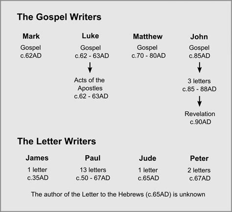 the bible great again the gospel of books the bible journey who wrote the gospels