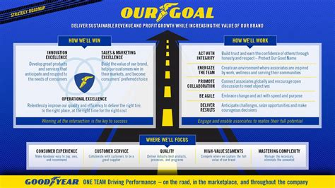 goodyear tire rubber    results earnings call   goodyear tire rubber