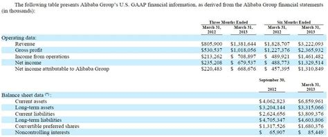 alibaba financial statements a robust independent valuation of alibaba altaba inc