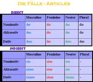 karan s german study guide just another weblog