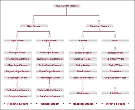 binary pattern in java java stream classes java tutorial
