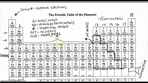 Periodic Table Labled by Periodic Table Labled New Periodic Table Labeled Families