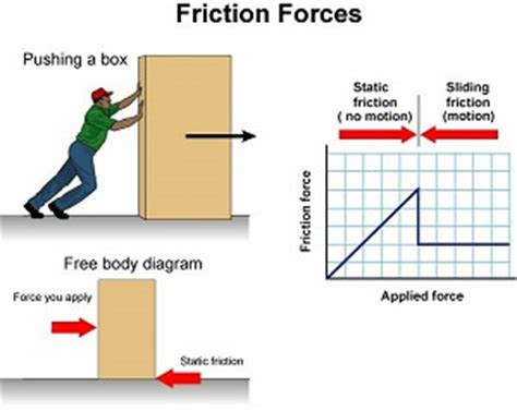 define resistance box frictional forces of the forces