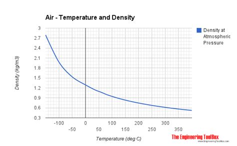 volume of air in a room air thermophysical properties