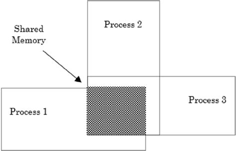 Figure Nooks 1 section 7 6 summary interprocess communications in