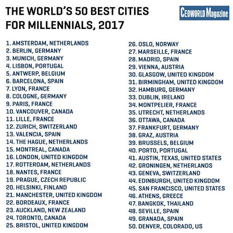 what is popular in 2017 these are the 50 best cities around the world for
