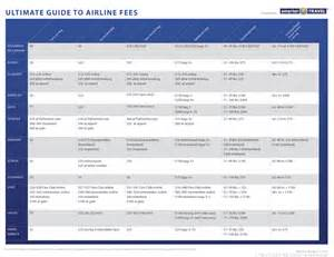 united airlines baggage price airline fees the ultimate guide smartertravel