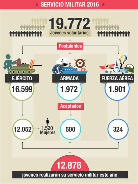 retribuciones personal militar 2016 aumento para personal militar retirado 2016 argentinos