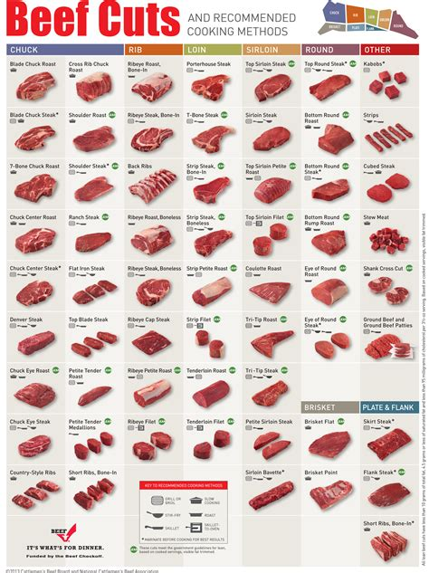 beef cuts diagram everything you need to about beef cuts in one chart