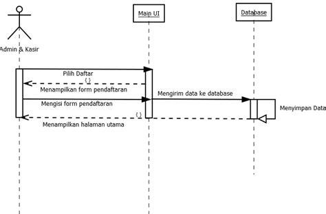 ketentuan membuat sequence diagram tugas 6 membuat use case dan sequence diagram pada