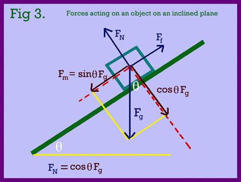 physics incline unit two