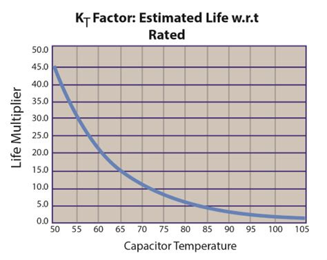 capacitor lifetime years led lighting reliability more than just the leds