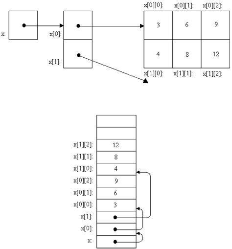 vector memory layout c memory map for a 2d array in c stack overflow