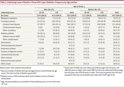 type 2 diabetes expectancy tables type 1 diabetes and estimated expectancy cardiology