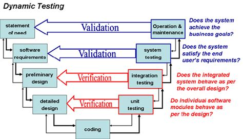 pattern validation in spring the greatest fda process validation as well as altered