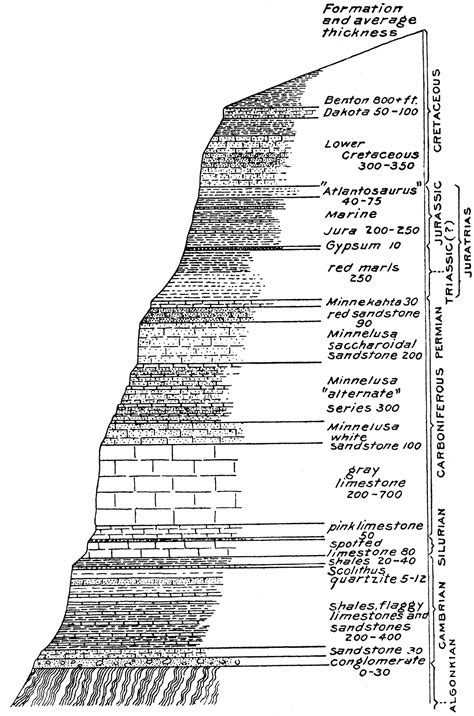 columnar section strata thickness clipart etc