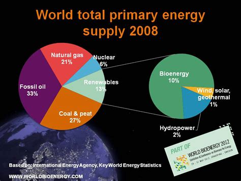 Worldwide Plumbing Supply by Based On International Energy Agency Key World Energy