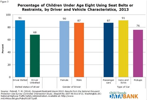 how to use seat belt seat belt use child trends