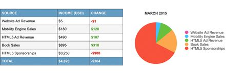 income online online income report march 215 true valhalla