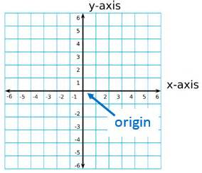 coordinate geometry: definition & formulas video