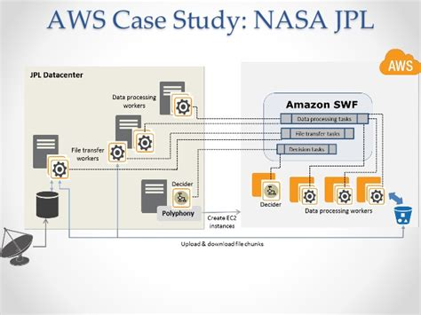 simple workflow service aws simple workflow service code it 4 28 2015