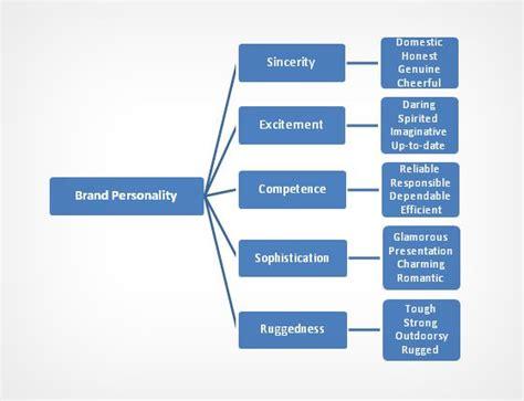 psicologia e significato dei colori nel marketing e branding
