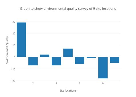 how to a show graph to show environmental quality survey of 9 site locations bar chart made by