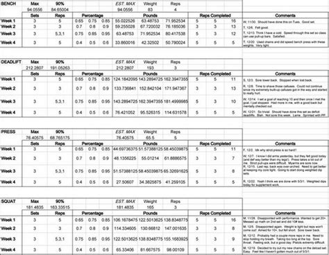 Strength Spreadsheet by Crossfit Strength Program Spreadsheet Spreadsheets