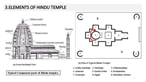 hindu temple floor plan temples in ancient india