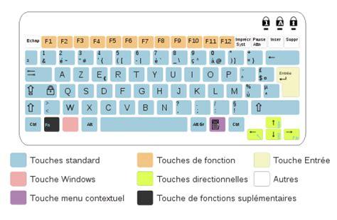 java keyboard layout windows module 1 initiation le clavier