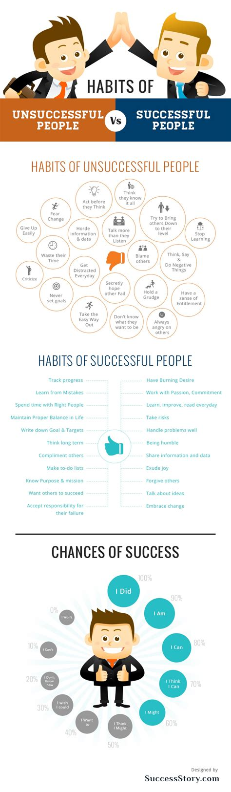 to success from a completely unsuccessful person books successful vs unsuccessful the habits that