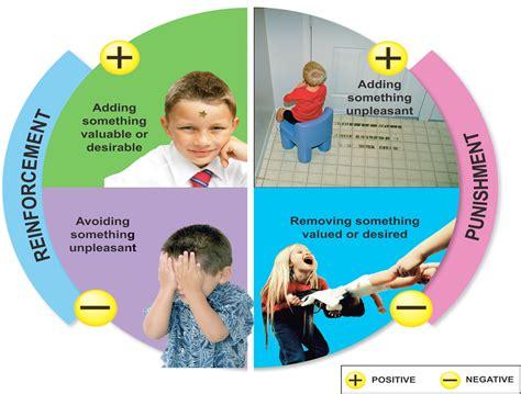 what is behaviorism how is behaviorism applied in the