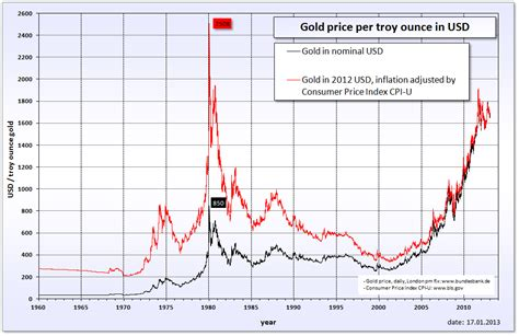 golden price the history of gold prices gold exchange