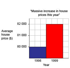 misleading scales / misleading graphs / misunderstandings