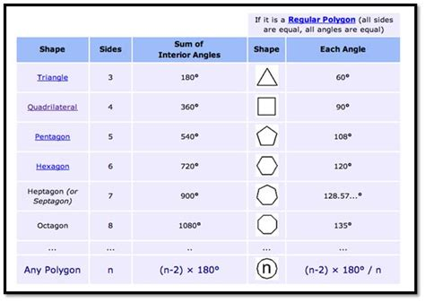Interior Angle Formula by Sum Of The Interior Polygon Thepolygonsofmathematics