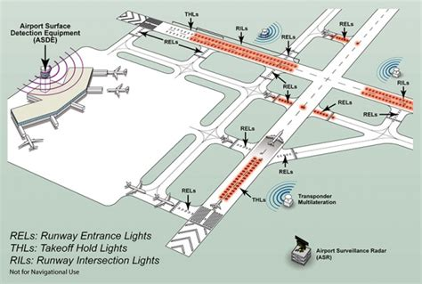 airport lighting diagram airport runway lights diagram www pixshark images