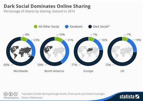 Online House Design Software chart dark social dominates online sharing statista
