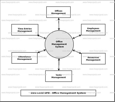 er diagram for office management system luxury time flow diagram vignette electrical circuit