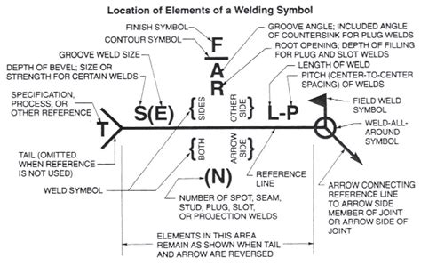 european steel sections pdf is there a specific way to detail different welding types
