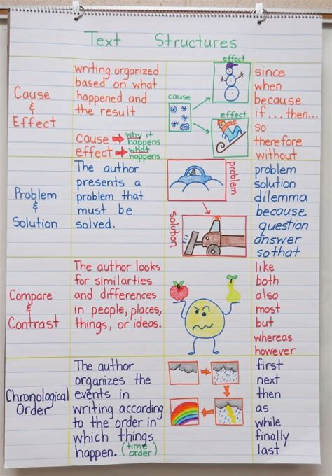 pattern of text organization text structures anchor chart with free staggered flip