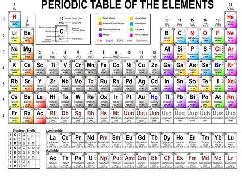 printable periodic table with ionization energy ionization ionization nrg
