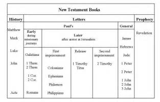 2 introduction to the new testament bible org