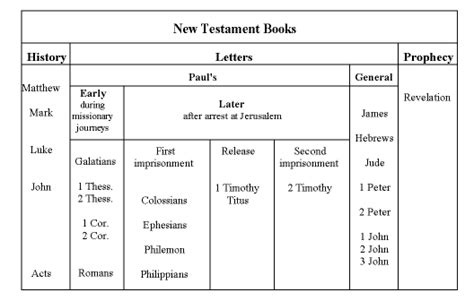 visual outline charts of the new testament books new testament scripture outlines