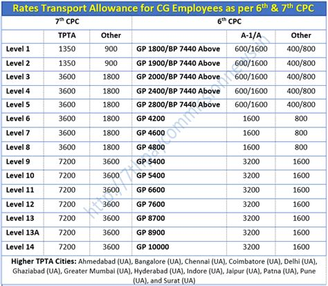 7 cpc current news army person in hindi 7th cpc transport allowance rate fare chart central