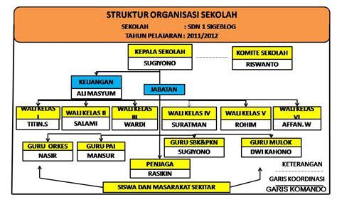 cara membuat struktur organisasi beserta foto struktur organisasi sekolah sdn 1 sigeblog